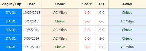 Chievo vs Milan