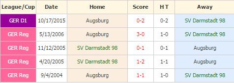 Darmstadt vs Augsburg