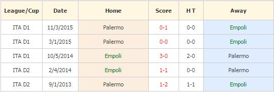 Empoli vs Palermo