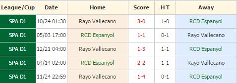 Espanyol vs Rayo Vallecano