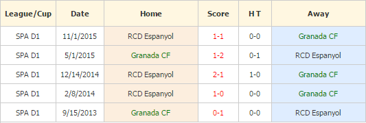 Granada vs Espanyol