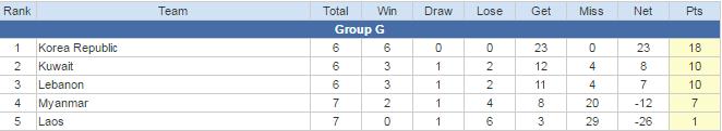 Grup G