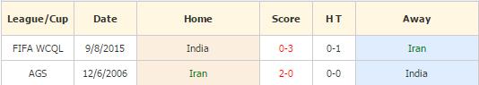 Iran vs India