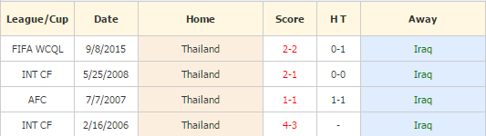 Iraq vs Thailand