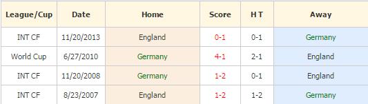 Jerman vs Inggris
