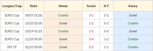 Kroasia vs Israel