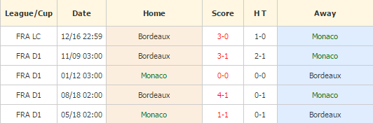 Monaco vs Bordeaux