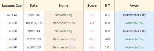 Norwich vs MC