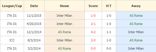 Roma vs Inter Milan
