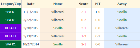 Sevilla vs Villarreal