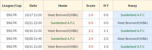 Sunderland vs WBA