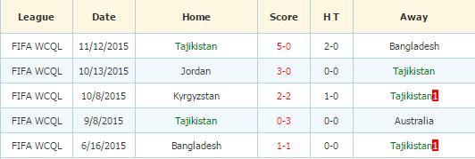 Tajikistan