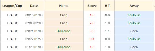 Toulouse vs Caen
