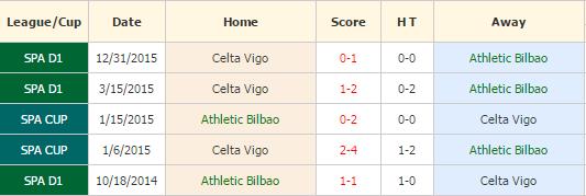 Bilbao vs Vigo