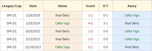 Celta Vigo vs Betis