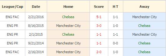 Chelsea vs MC