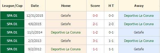 Deportivo La Coruna vs Getafe