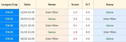 Genoa vs Inter Milan