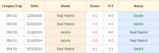 Getafe vs Madrid