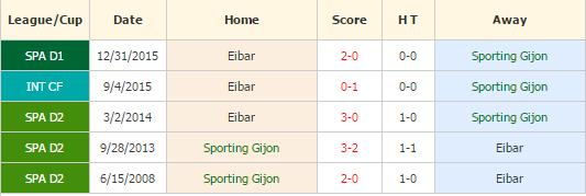 Gijon vs Eibar