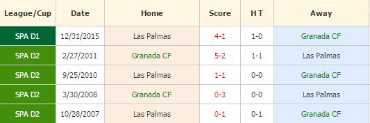 Granada vs Las Palmas
