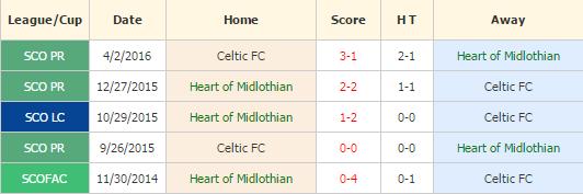 Heart vs Celtic
