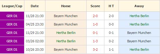Hertha Berlin vs Bayern Munchen