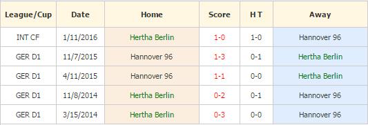 Hertha Berlin vs Hannover