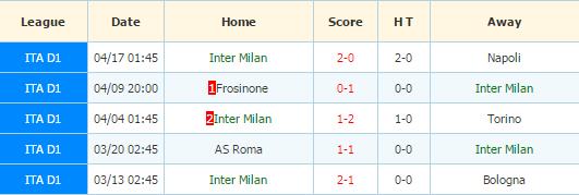 Inter Milan