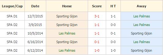 Las Palmas vs Gijon