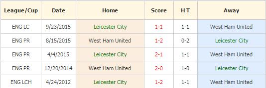 Leicester vs West Ham
