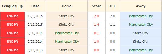 MC vs Stoke City