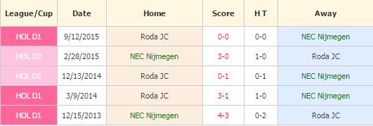 NEC vs Roda