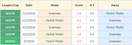 Partick vs Inverness
