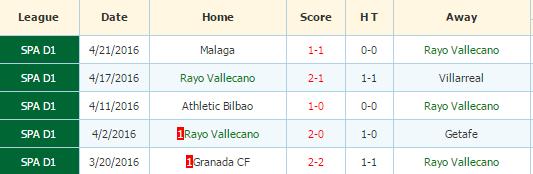 Rayo Vallecnao