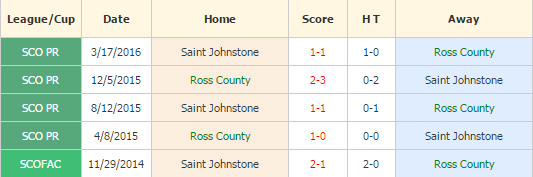 Ross County vs Saint Johnstone