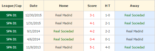 Sociedad vs Madrid