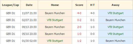 Stuttgart vs Munchen