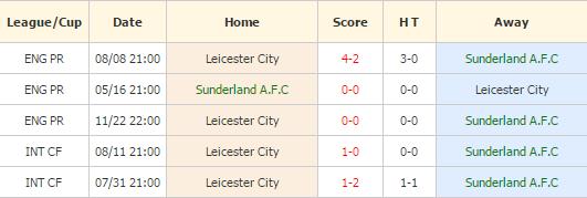 Sunderland vs Leicester