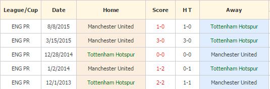 Tottenham vs MU