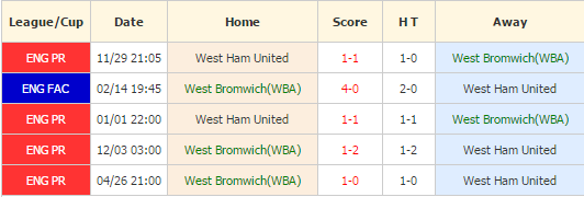 WBA vs West Ham