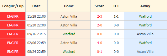 Watford vs Aston Villa