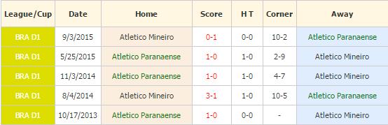 Atletico Paranaense vs Atletico Mineiro