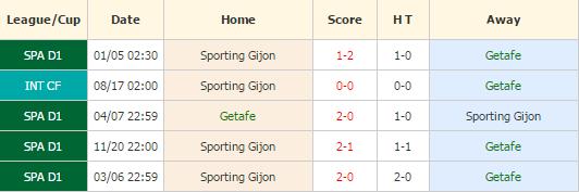 Getafe vs Gijon