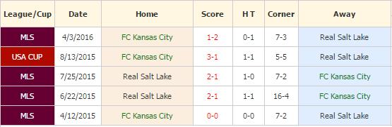 Kansas City vs Real Salt