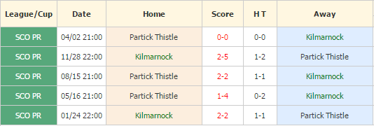 Kilmarnock vs Partick