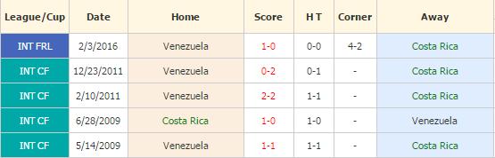Kosta Rika vs Venezuela