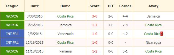 Kosta Rika