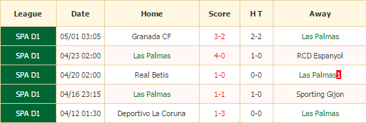 Las Palma
