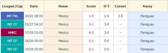 Meksiko vs Paraguay